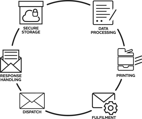 360 Mailing Solution Process
