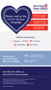 Helping charities cut campaign costs